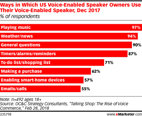 Ways in Which US Voice-Enabled Speaker Owners Use Their Voice-Enabled Speaker, Dec 2017 (% of respondents)