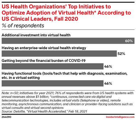 US Health Organizations' Top Initiatives to Optimize Adoption of Virtual Health* According to US Clinical Leaders, Fall 2020 (% of respondents)
