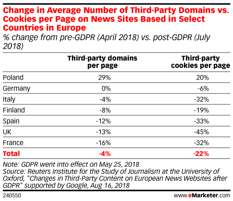 Change in Average Number of Third-Party Domains vs. Cookies per Page on News Sites Based in Select Countries in Europe (% change from pre-GDPR (April 2018) vs. post-GDPR (July 2018))