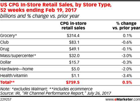 US CPG In-Store Retail Sales, by Store Type, 52 weeks ending Feb 19, 2017 (billions and % change vs. prior year)