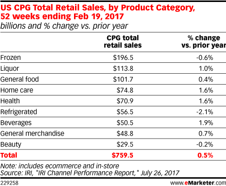 US CPG Total Retail Sales, by Product Category, 52 weeks ending Feb 19, 2017 (billions and % change vs. prior year)