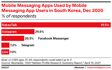 Mobile Messaging Apps Used by Mobile Messaging App Users in South Korea, Dec 2020 (% of respondents)