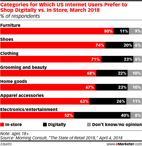 Categories for Which US Internet Users Prefer to Shop Digitally vs. In-Store, March 2018 (% of respondents)