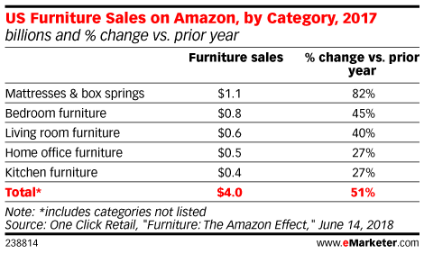 US Furniture Sales on Amazon, by Category, 2017 (billions and % change vs. prior year)