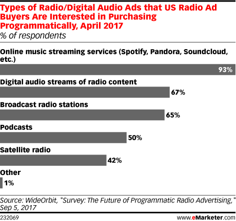 Radio-DIgital programmatic radio e audio ADV