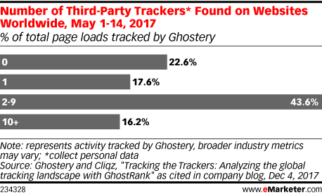 Number of Third-Party Trackers* Found on Websites Worldwide, May 1-14, 2017 (% of total page loads tracked by Ghostery)