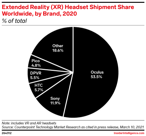 Extended Reality (XR) Headset Shipment Share Worldwide, by Brand, 2020 (% of total)