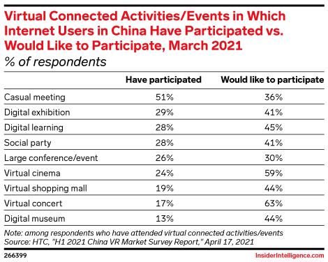 Virtual Connected Activities/Events Internet Users in China in Which Have Participated vs. Would Like to Participate, March 2021 (% of respondents)