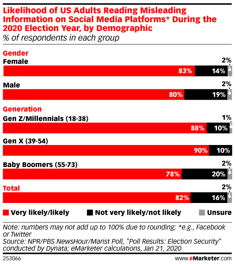 Likelihood of US Adults Reading Misleading Information on Social Media Platforms* During the 2020 Election Year, by Demographic (% of respondents in each group)