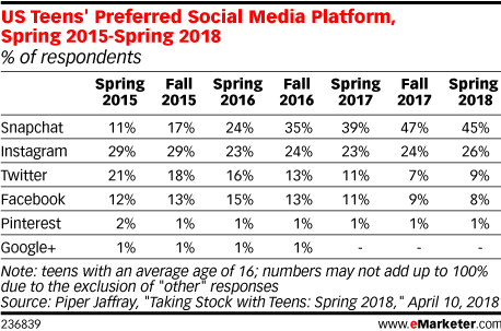 US Teens' Preferred Social Media Platform, Spring 2015-Spring 2018 (% of respondents)
