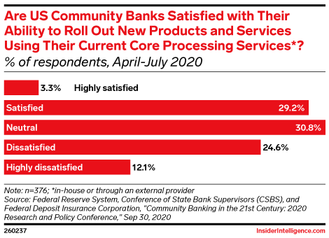 Are US Community Banks Satisfied with Their Ability to Roll Out New Products and Services Using Their Current Core Processing Services*? (% of respondents, April-July 2020)