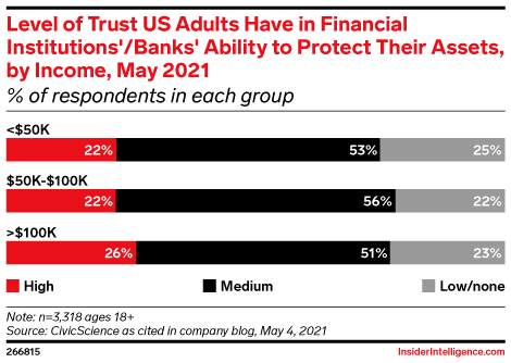 Level of Trust US Adults Have in Financial Institutions'/Banks' Ability to Protect Their Assets, by Income, May 2021 (% of respondents in each group)