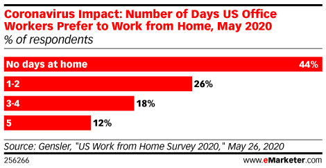 Coronavirus Impact: Number of Days US Office Workers Prefer to Work from Home, May 2020 (% of respondents)