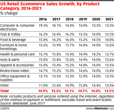 US Retail Ecommerce Sales Growth, by Product Category, 2016-2021 (% change)