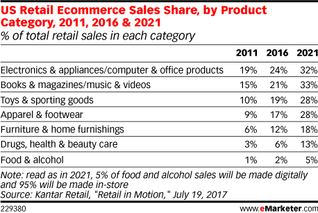 US Retail Ecommerce Sales Share, by Product Category, 2011, 2016 & 2021 (% of total retail sales in each category)