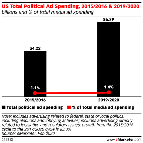 US Total Political Ad Spending, 2015/2016 & 2019/2020 (billions and % of total media ad spending)