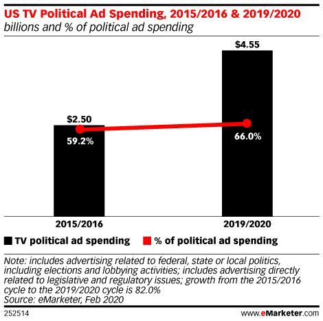 US TV Political Ad Spending, 2015/2016 & 2019/2020 (billions and % of political ad spending)