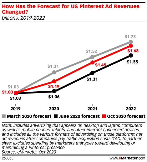 How Has the Forecast for US Pinterest Ad Revenues in the US Changed? (billions, 2019-2022)