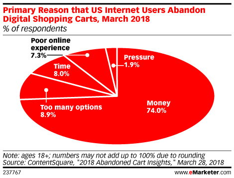 Primary Reason that US Internet Users Abandon Digital Shopping Carts, March 2018 (% of respondents)