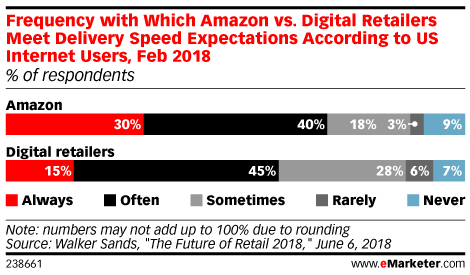 Frequency with Which Amazon vs. Digital Retailers Meet Delivery Speed Expectations According to US Internet Users, Feb 2018 (% of respondents)