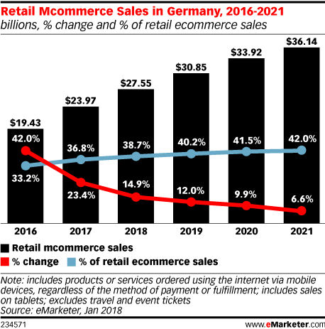 Retail Mcommerce Sales in Germany, 2016-2021 (billions, % change and % of retail ecommerce sales)