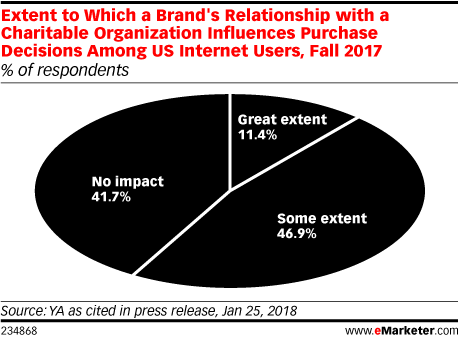 Extent to Which a Brand's Relationship with a Charitable Organization Influences Purchase Decisions Among US Internet Users, Fall 2017 (% of respondents)