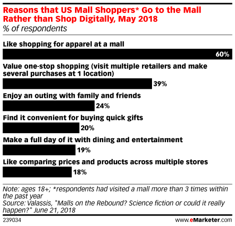 Reasons that US Mall Shoppers* Go to the Mall Rather than Shop Digitally, May 2018 (% of respondents)