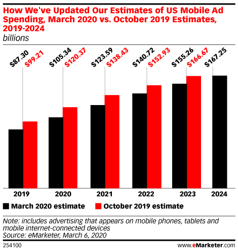How We've Updated Our Estimates of US Mobile Ad Spending, March 2020 vs. October 2019 Estimates, 2019-2024 (billions)