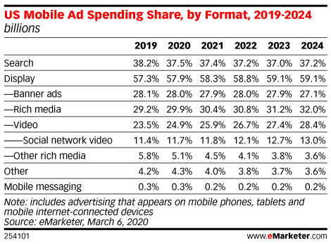 US Mobile Ad Spending Share, by Format, 2019-2024 (billions)