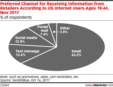 Preferred Channel for Receiving Information from Retailers According to US Internet Users Ages 18-44, Nov 2017 (% of respondents)