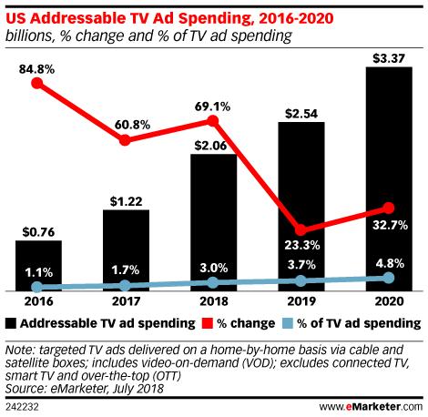 US Addressable TV Ad Spending, 2016-2020 (billions, % change and % of TV ad spending)