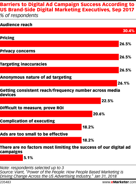 Barriers to Digital Ad Campaign Success According to US Brand-Side Digital Marketing Executives, Sep 2017 (% of respondents)