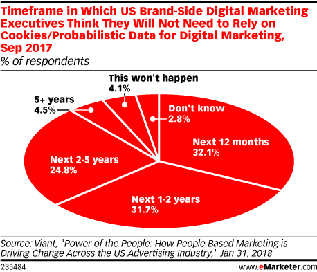Timeframe in Which US Brand-Side Digital Marketing Executives Think They Will Not Need to Rely on Cookies/Probabilistic Data for Digital Marketing, Sep 2017 (% of respondents)
