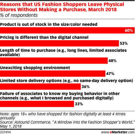 Reasons that US Fashion Shoppers Leave Physical Stores Without Making a Purchase, March 2018 (% of respondents)