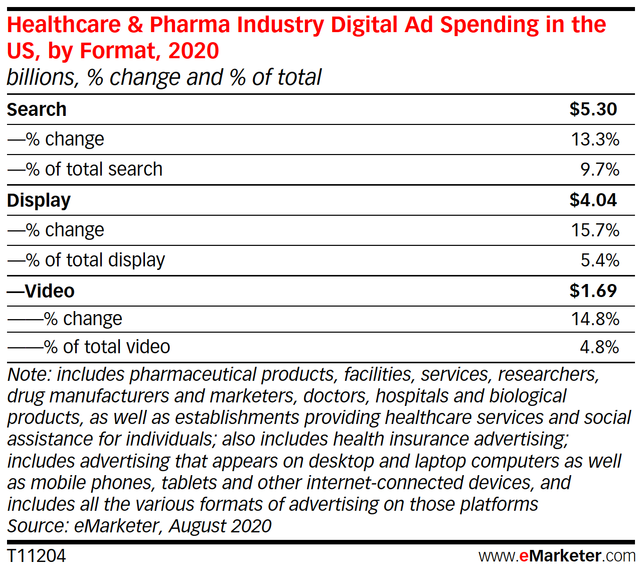 Healthcare & Pharma Industry Digital Ad Spending in the US, by Format, 2020