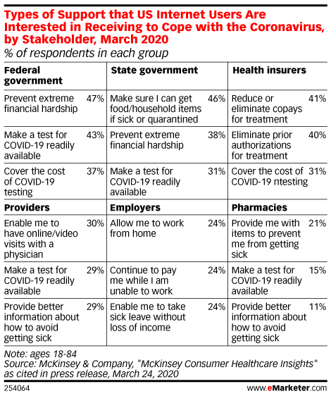 Types of Support that US Internet Users Are Interested in Receiving to Cope with the Coronavirus, by Stakeholder, March 2020 (% of respondents in each group)