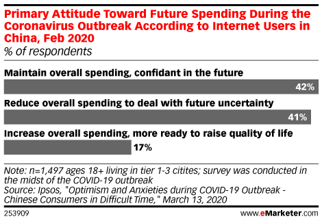 Primary Attitude Toward Future Spending During the Coronavirus Outbreak According to Internet Users in China, Feb 2020 (% of respondents)