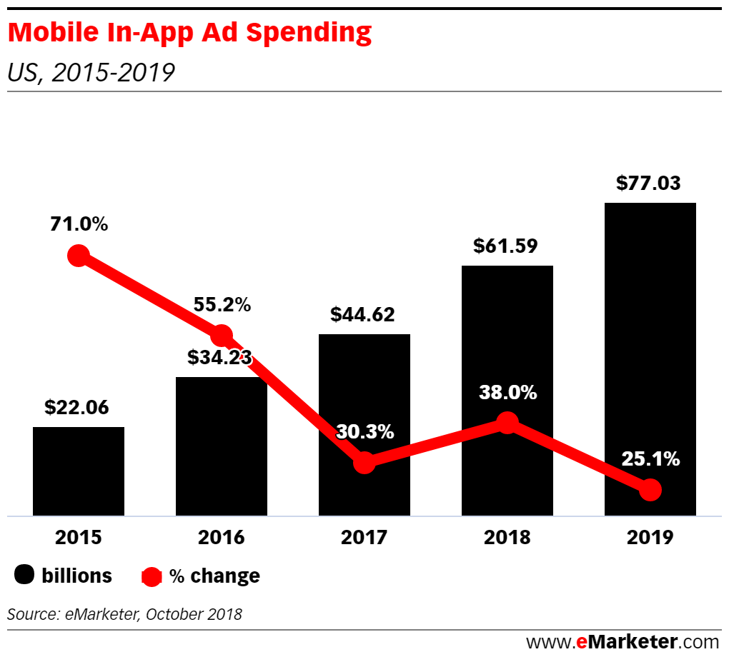Omnichannel Ad Buyers Still Need Education on In-App Opportunities - eMarketer Trends, Forecasts & Statistics