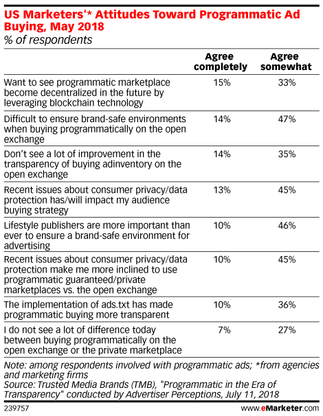 US Marketers'* Attitudes Toward Programmatic Ad Buying, May 2018 (% of respondents)
