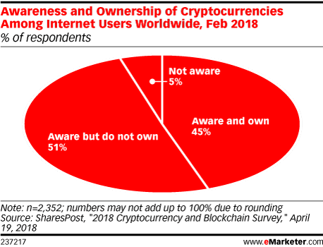 Awareness and Ownership of Cryptocurrencies Among Internet Users Worldwide, Feb 2018 (% of respondents)