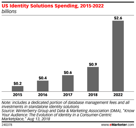 US Identity Solutions Spending, 2015-2022 (billions)