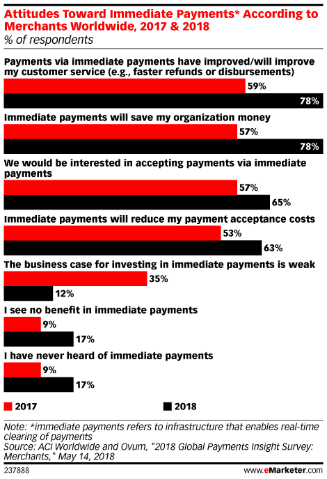 Attitudes Toward Immediate Payments* According to Merchants Worldwide, 2017 & 2018 (% of respondents)