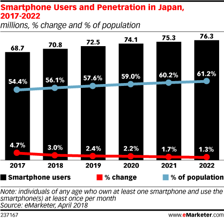 Smartphone Users and Penetration in Japan, 2017-2022 (millions, % change and % of population)