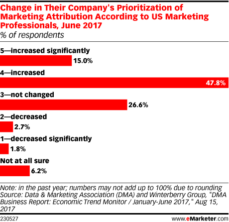 Change in Their Company's Prioritization of Marketing Attribution According to US Marketing Professionals, June 2017 (% of respondents)