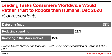 Leading Tasks Consumers Worldwide Would Rather Trust to Robots than Humans, Dec 2020 (% of respondents)
