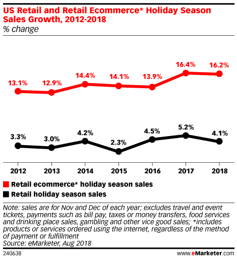 US Retail and Retail Ecommerce* Holiday Season Sales Growth, 2012-2018 (% change)