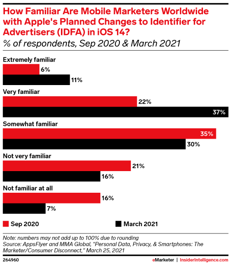 How Familiar Are Mobile Marketers Worldwide with Apple's Planned Changes to Identifier for Advertisers (IDFA) in iOS 14? (% of respondents, Sep 2020 & March 2021)