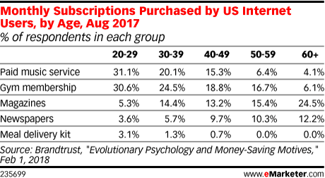 Monthly Subscriptions Purchased by US Internet Users, by Age, Aug 2017 (% of respondents in each group)