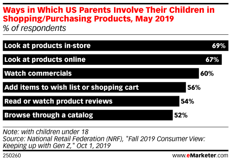 Ways in Which US Parents Involve Their Children in Shopping/Purchasing Products, May 2019 (% of respondents)