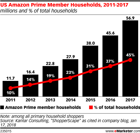 US Amazon Prime Member Households, 2011-2017 (millions and % of total households)